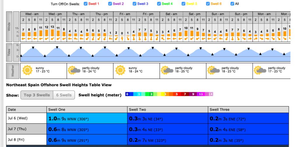 Surfline Previsión de olas