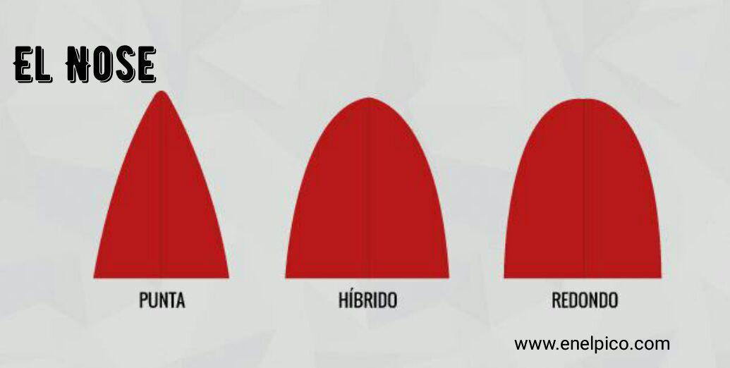 Anatomía de una tabla de surf: El Nose - EnelPico