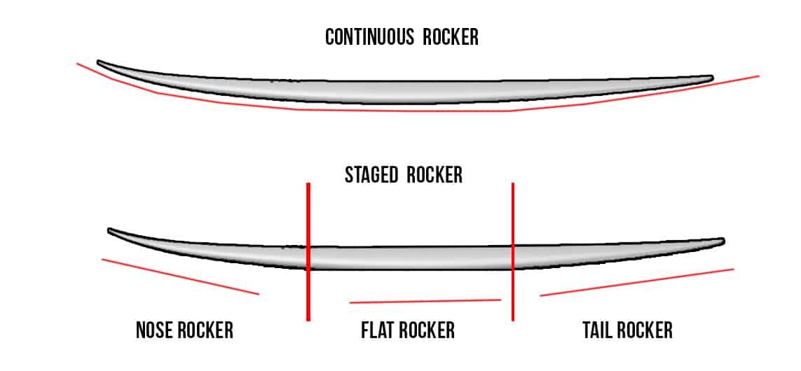 Anatomía de una tabla de surf: El Rocker - EnelPico