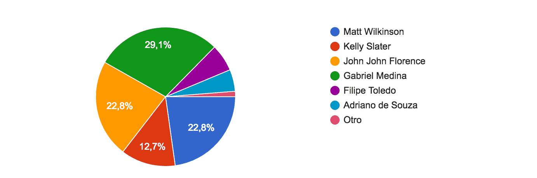 votaciones #enelpico