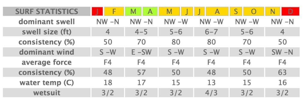 Seasons of New Zealand Surftrip