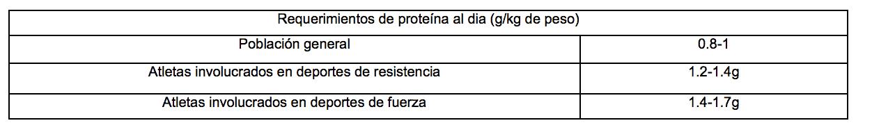 Cantidad recomendada de proteínas