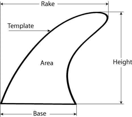 Forma o Template de una quilla de surf