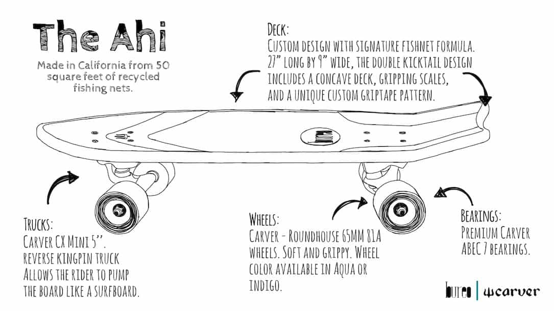 The Ahi info deck