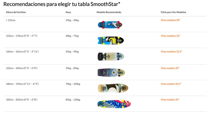 Recomendaciones tabla SmoothStar