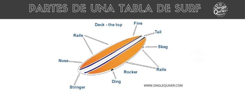 partes de una tabla surf