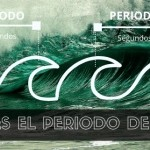 que es periodo de olas