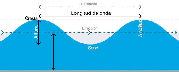 periodo de olas