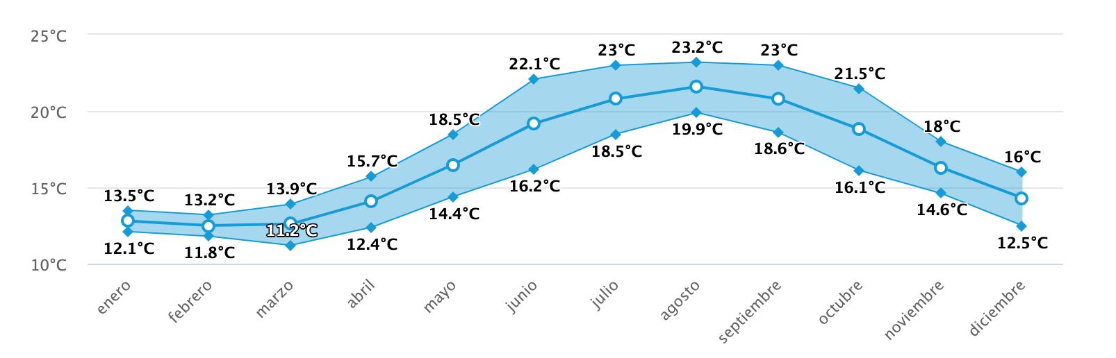 temperatura agua hossegor